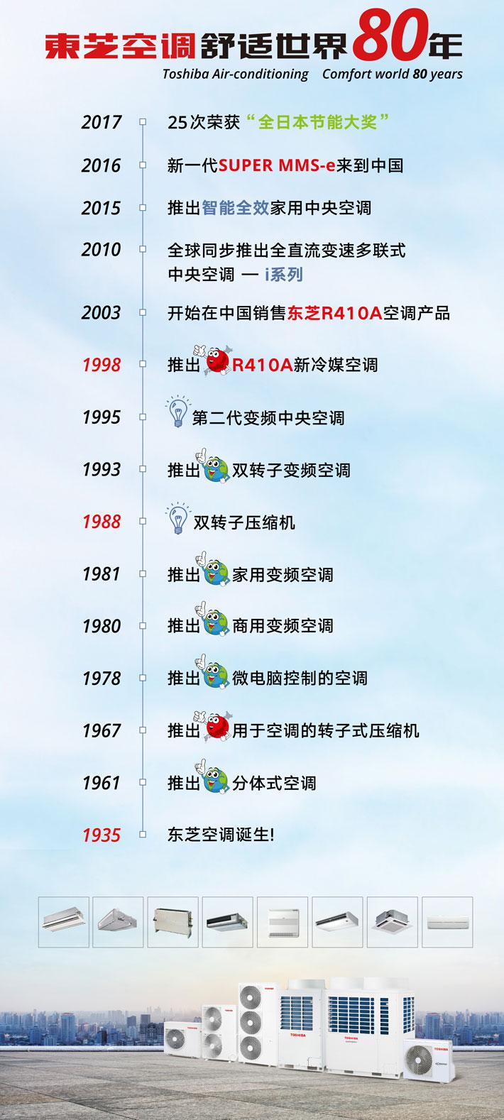 东芝空调历史.jpg